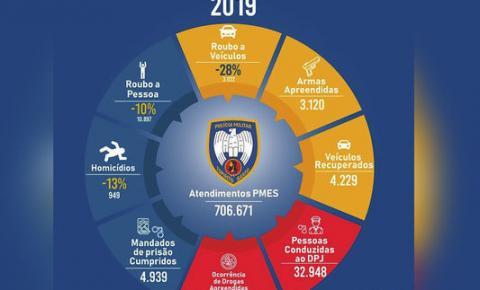 Polícia Militar divulga o balanço operacional do ano de 2019